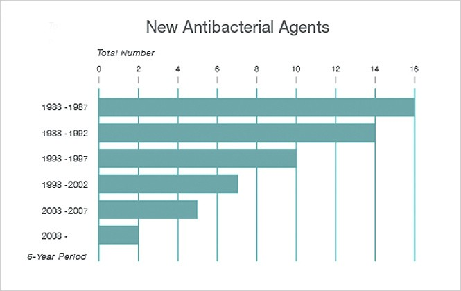 New Antimicrobial Agents