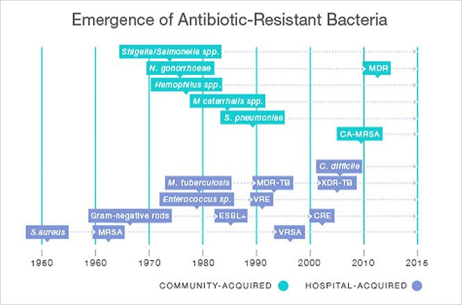 Emergence of resistance in hospital and community acquired pathogens